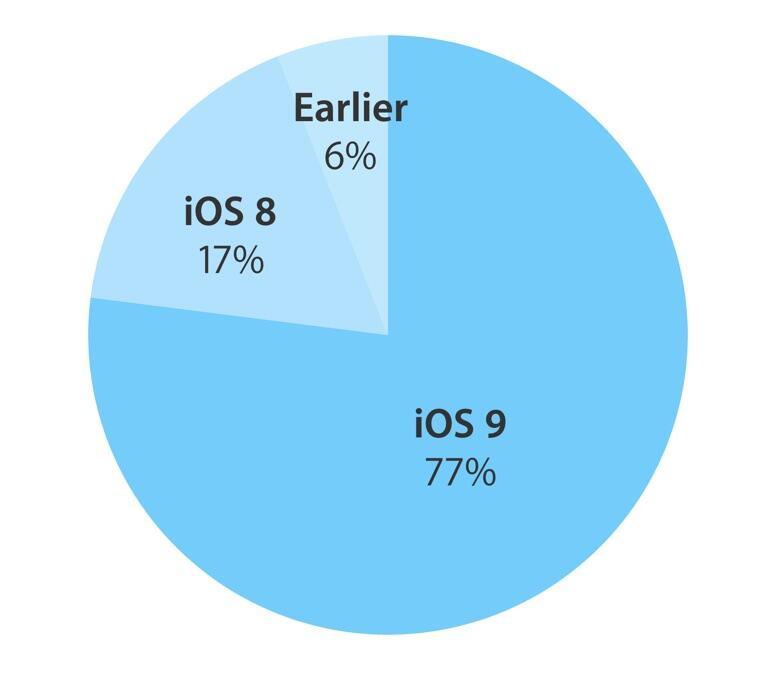 iOS Verteilung Februar 2016