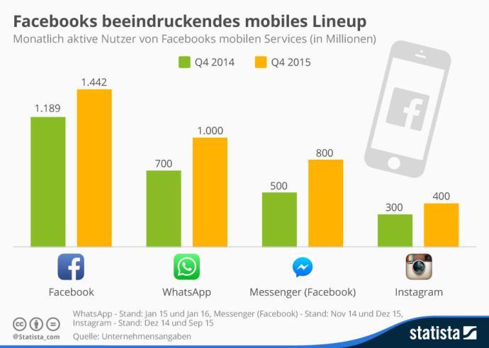 infografik_2185_nutzer_von_facebooks_mobilen_services_n