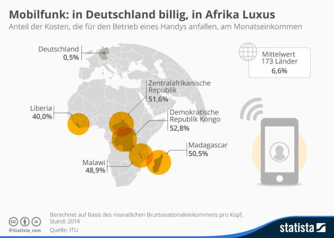 infografik_4362_anteil_mobilfunkkosten_am_einkommen_n