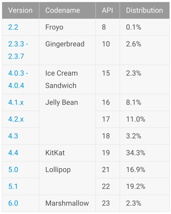 Android Verteilung Maerz 2016