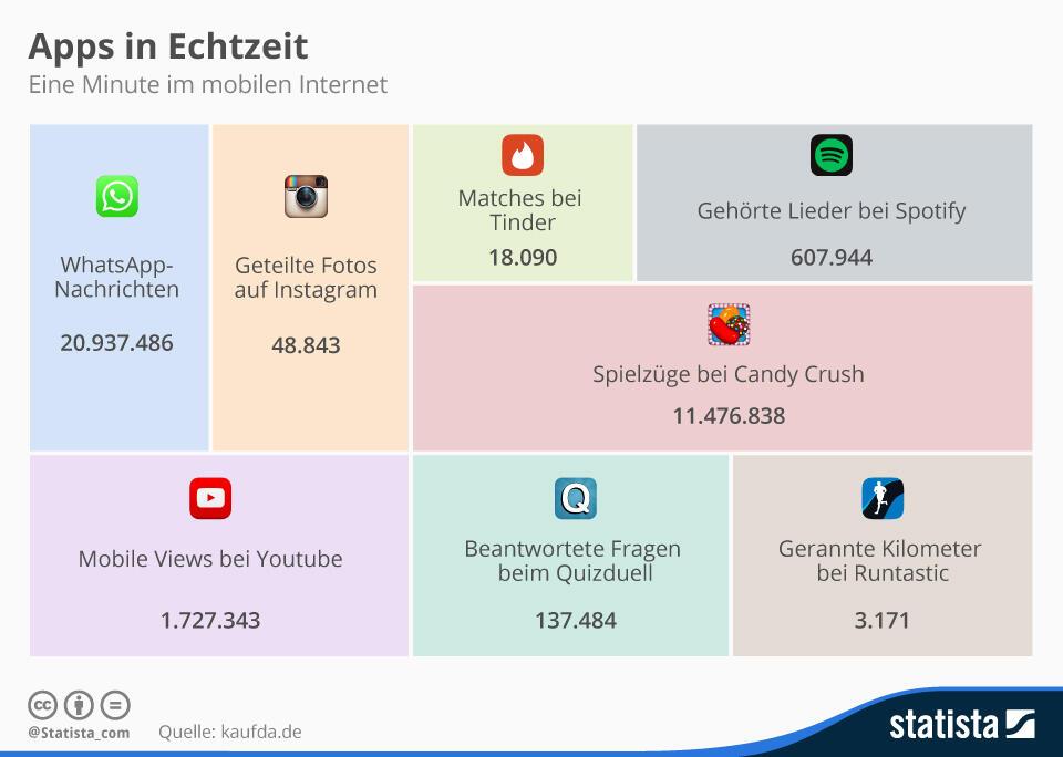 Grafik Minute Internet Mobil