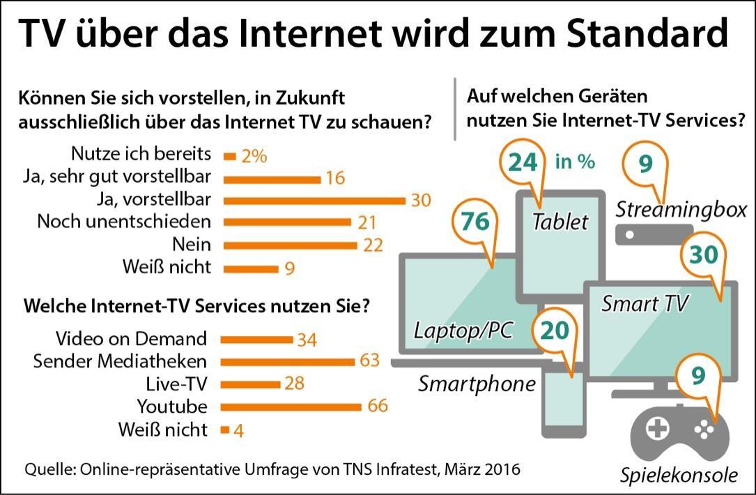 Tv übers Internet
