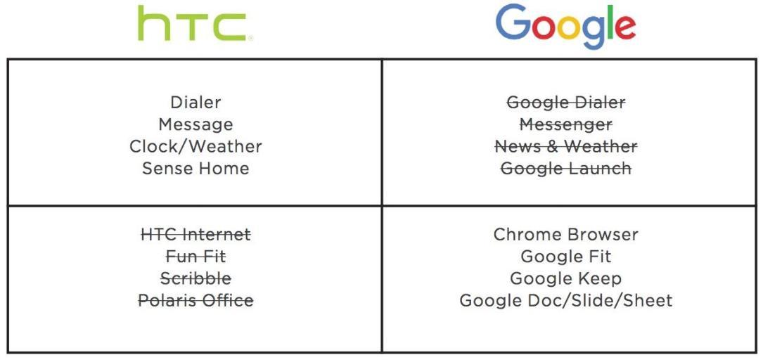 HTC 10 und Google