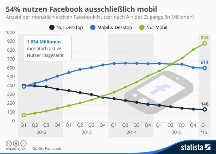 infografik_1077_facebooks_mobile_nutzer_n (2)