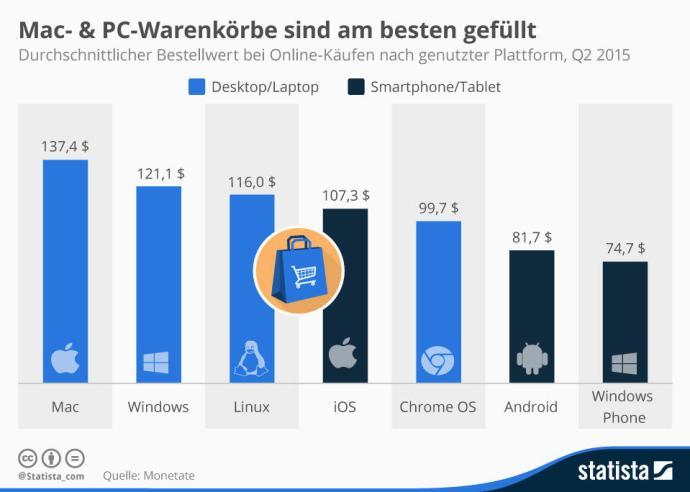 infografik_3285_durchschnittlicher_bestellwert_bei_online_kaeufen_nach_plattform_n