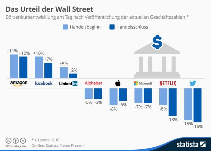 infografik_4790_auswirkung_der_geschaeftszahlen_auf_den_boersenkurs_n