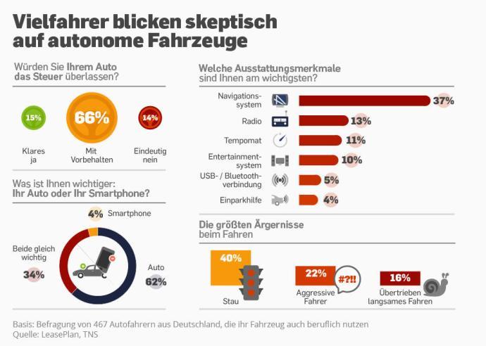 infografik_4866_akzeptanz_des_autonomen_fahrens_n
