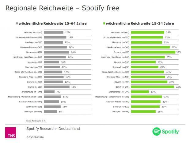 (Bild: Spotify)