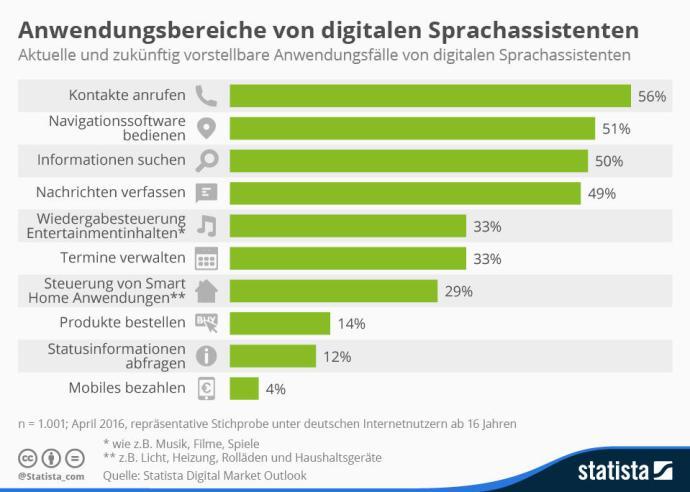 Sprachassistenten_Deutschland_Nutzung