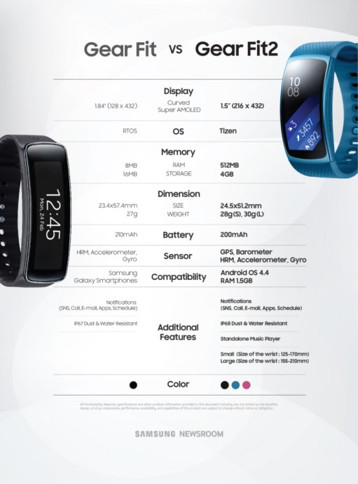 samsung gear fit2 infografik