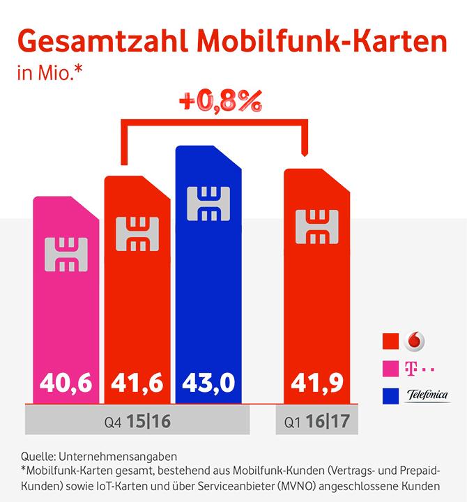 Grafik-Gesamtzahl-Mobilfunk-Karten