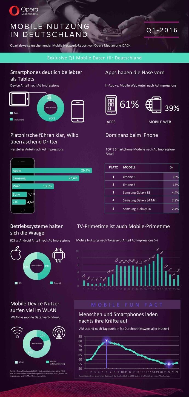 Mobile_Netzwerk_Report_OperaMediaworks_Vorschau
