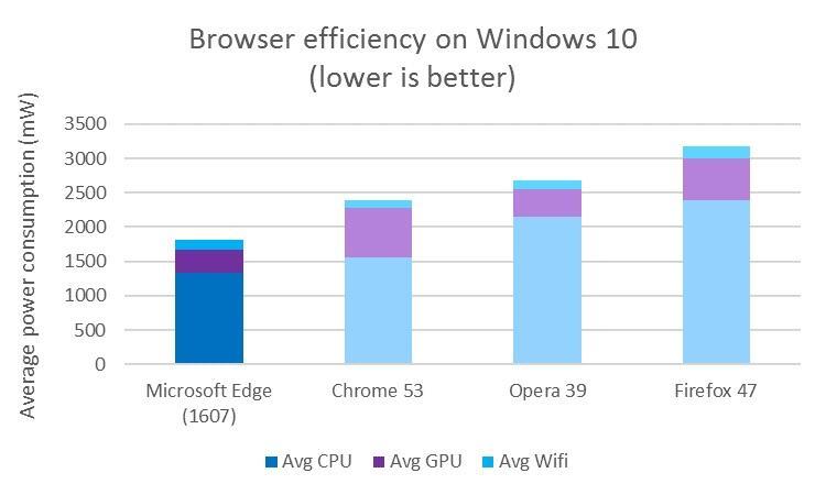 browser-vergleich