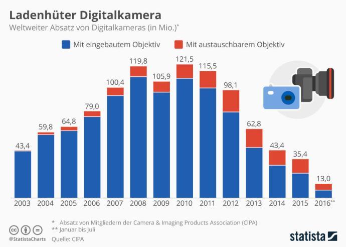 infografik_5786_weltweiter_absatz_von_digitalkameras_n