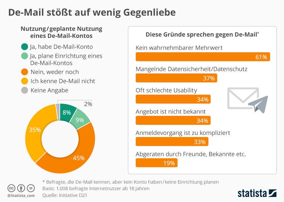 infografik_5991_nutzung_eines_de_mail_kontos_n