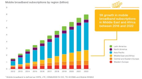 Mobilfunk-Breitbandanschlüsse nach Region - Ericsson Mobility Report