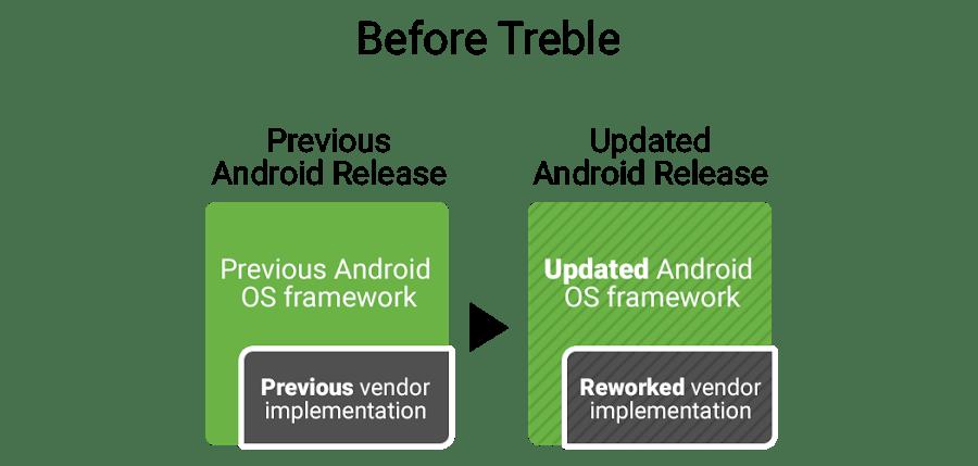 Project_Treble_1