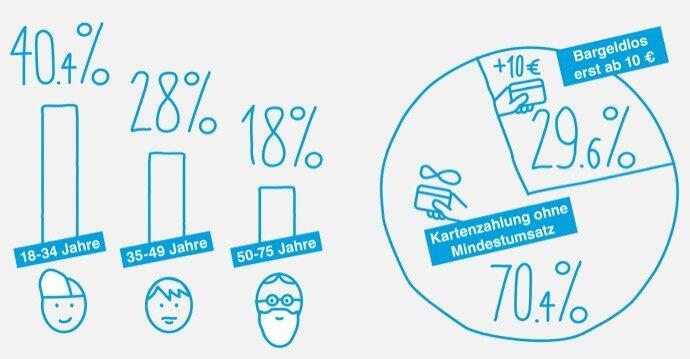 06 Infografik Mindestumsatz Kartenzahlung