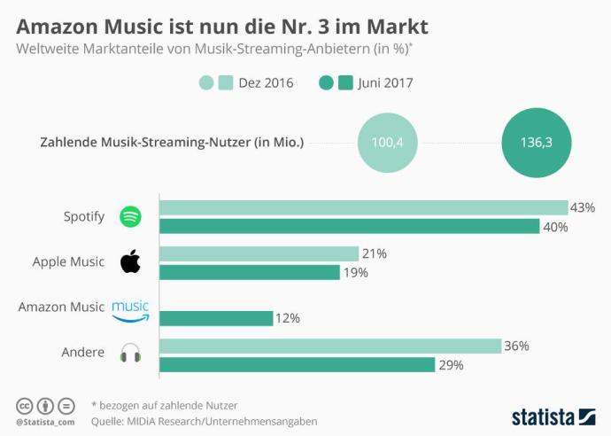 Infografik 10431 Weltweite Marktanteile Musik Streaming Anbieter N