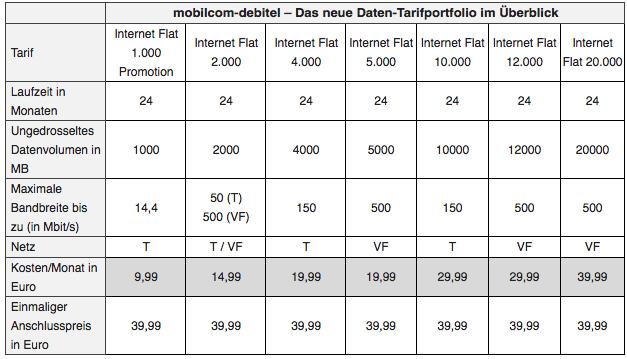 Mobilcom Debitel Datentarife