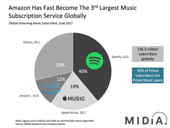 Subscriber Market Share