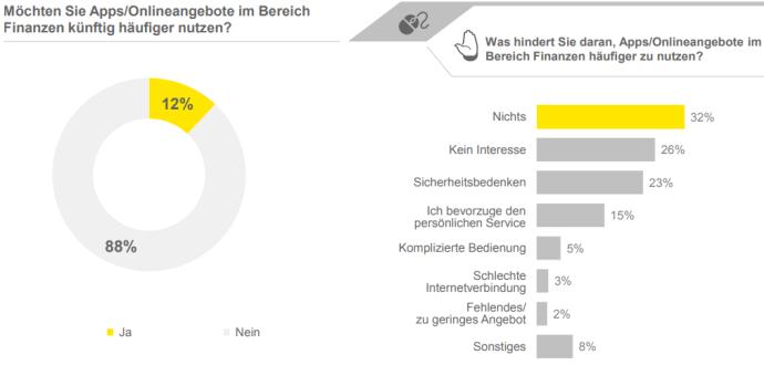 Finanz Umfrage 2