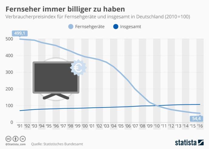 Infografik 10814 Verbraucherpreisindex Fernsehgeraete Und Insgesamt In Deutschland N