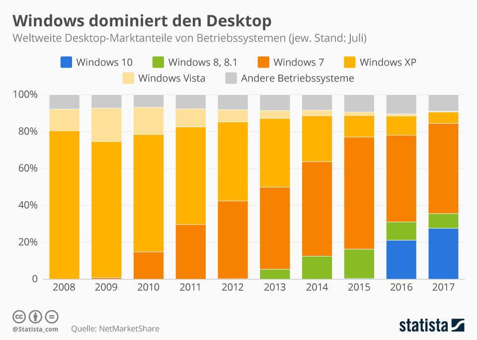 Marktanteil Desktop Windows