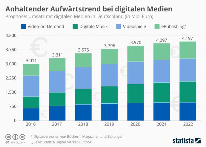 Infografik 11249 Anhaltender Aufwaertstrend Bei Digitalen Medien N