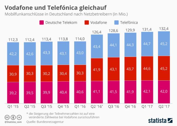 Infografik 1156 Mobilfunkanschluesse In Deutschland N