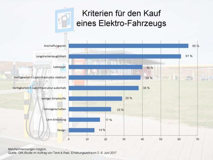 Grafik Kriterien Kauf Elektro Fahrzeug