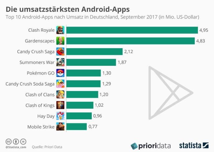 Infografik 9915 Die 10 Umsatzstaerksten Play Store Apps In Deutschland N (1)