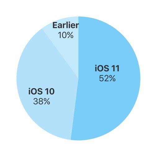 Ios Verteilung November