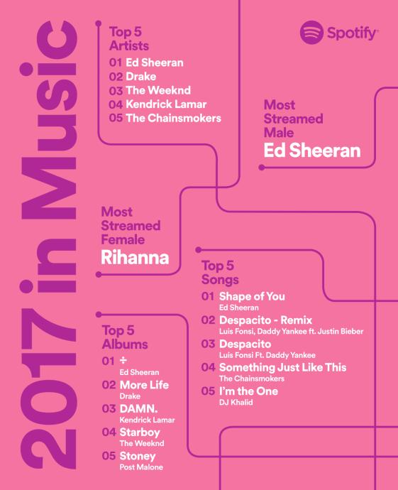 Spotify 2017 In Music