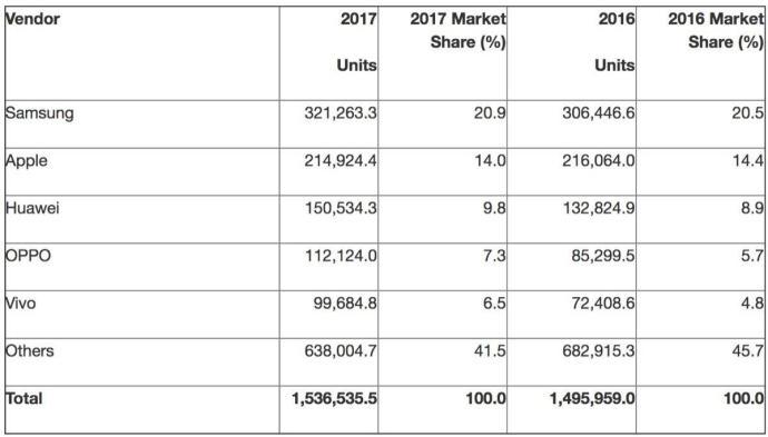 Gartner Sales 2017