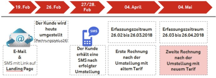 Red Tarife Neu Vodafone