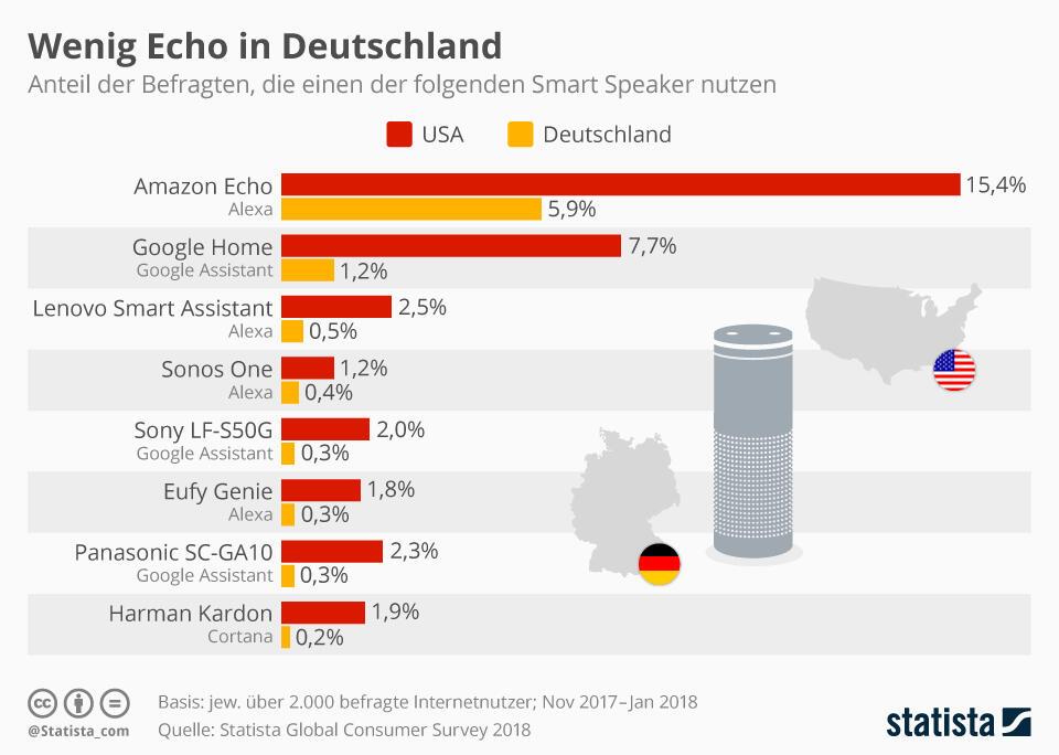 Smarte Speaker Verteilung