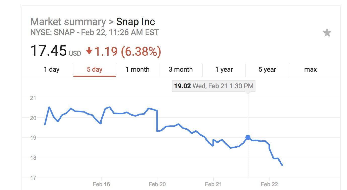 Snapchat Aktie