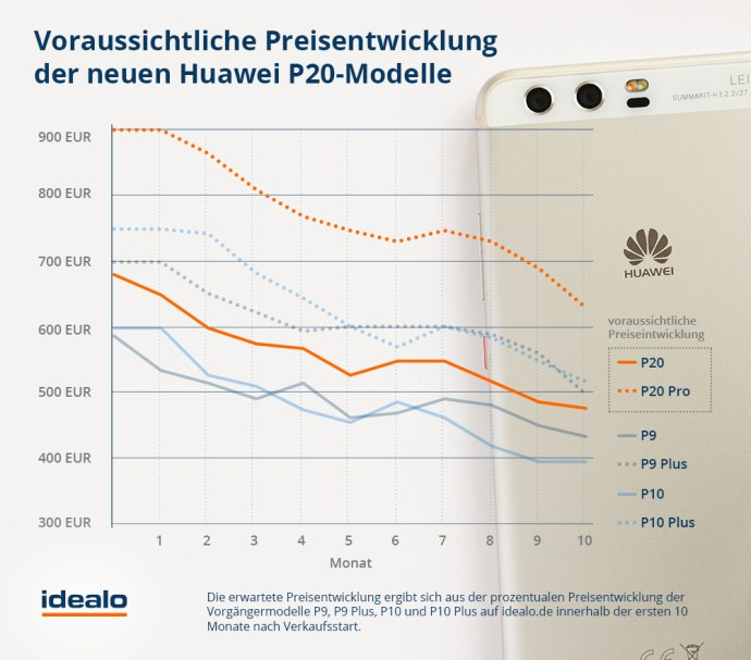 Huawei P20 Voraussichtlicher Preis Und Kostenersparnisse