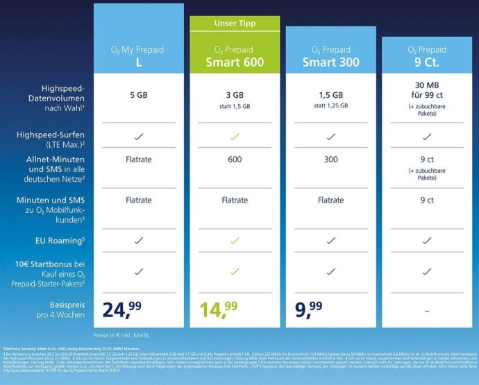 O2 Prepaid Tarif Daten Tabelle