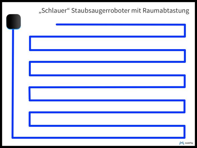 Saugroboter Abtastung Mf