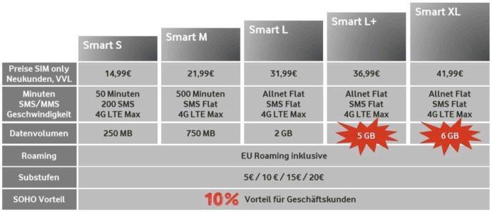 Vodafone Smart Neu Ostern 18