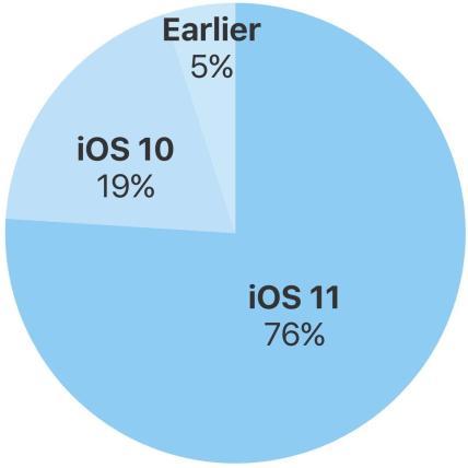 Ios 11 76 Prozent