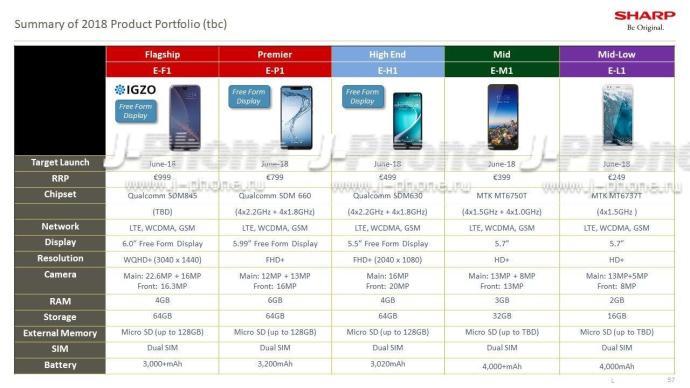 Sharp Smartphones Europe Leak
