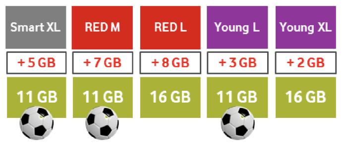 Vodafone Data Boost