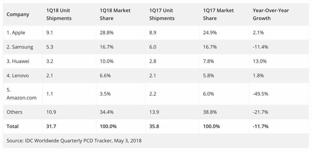 Tablets Q1 2018