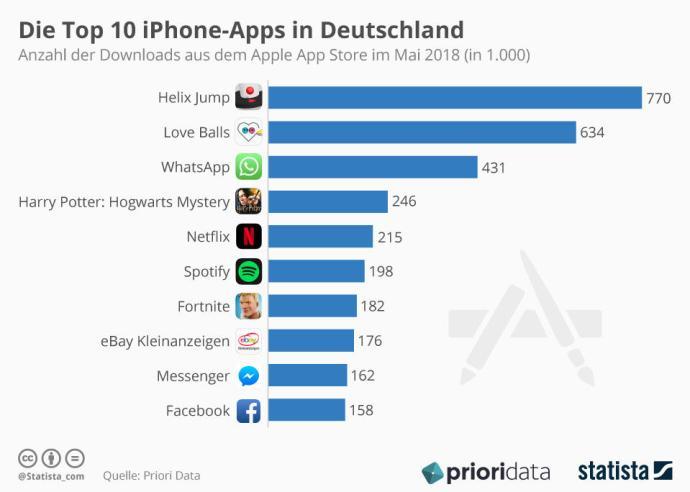 Infografik 9789 Die Top 10 Iphone Apps In Deutschland N