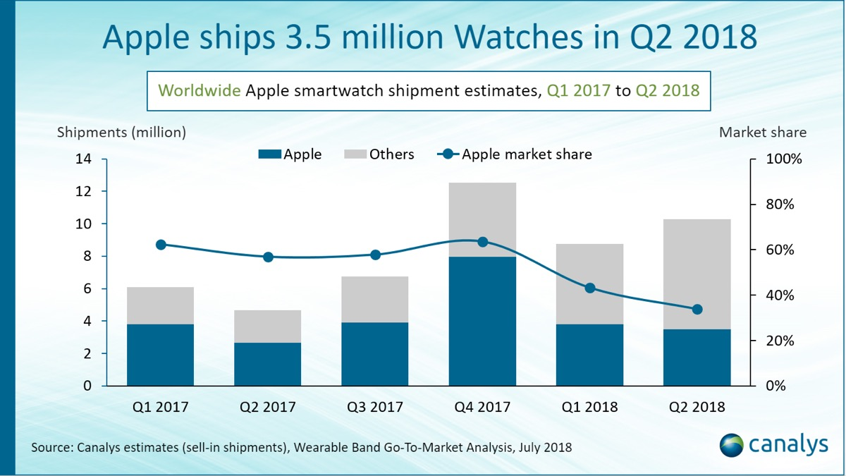 Apple Watch Q2 2018