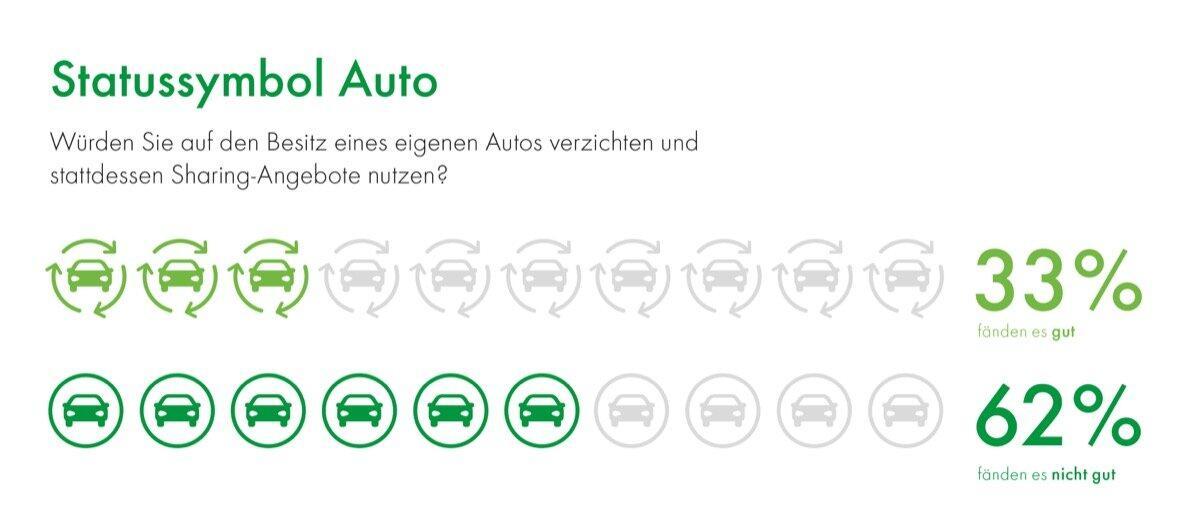 Dmp Umfragegrafik Statussymbol Auto