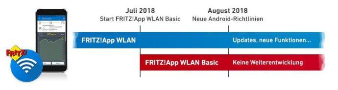 Fritzapp Wlan Zeitleiste 940x250